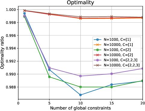 Figure 1 for Solving Billion-Scale Knapsack Problems