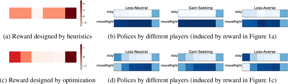 Figure 1 for Game Design for Eliciting Distinguishable Behavior