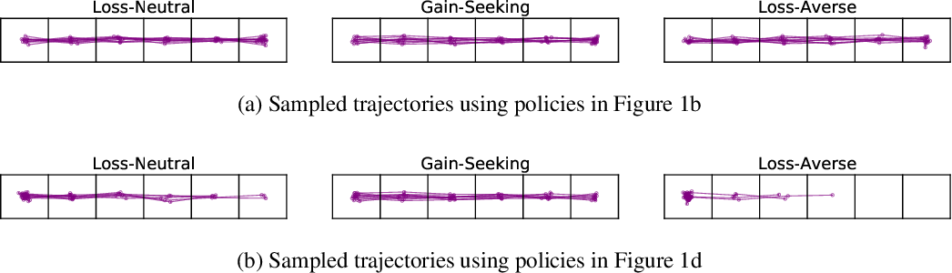 Figure 3 for Game Design for Eliciting Distinguishable Behavior