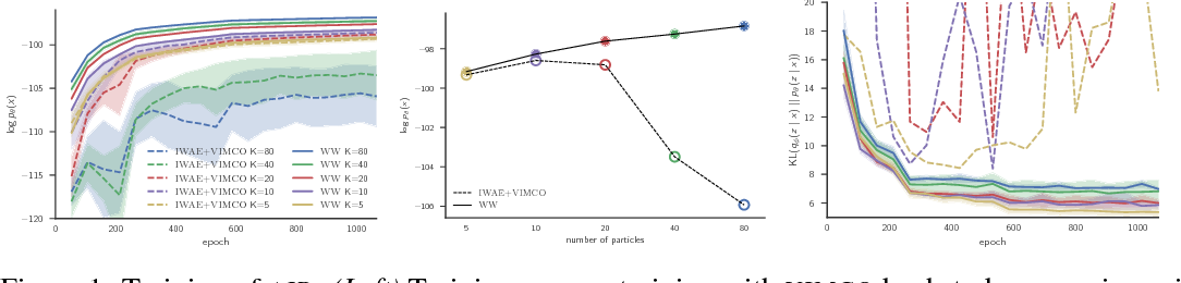 Figure 1 for Revisiting Reweighted Wake-Sleep