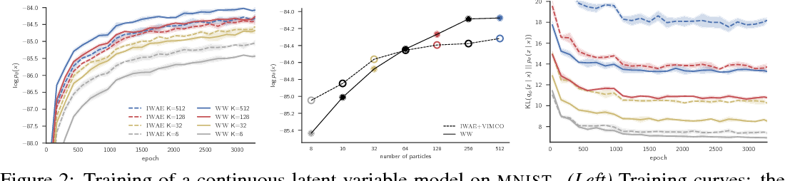 Figure 3 for Revisiting Reweighted Wake-Sleep