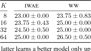 Figure 2 for Revisiting Reweighted Wake-Sleep