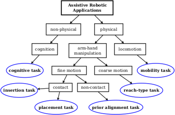 Figure 4 for Assistive arm and hand manipulation: How does current research intersect with actual healthcare needs?