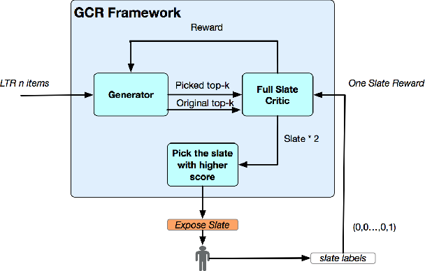 Figure 3 for Generator and Critic: A Deep Reinforcement Learning Approach for Slate Re-ranking in E-commerce