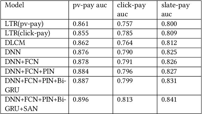 Figure 2 for Generator and Critic: A Deep Reinforcement Learning Approach for Slate Re-ranking in E-commerce