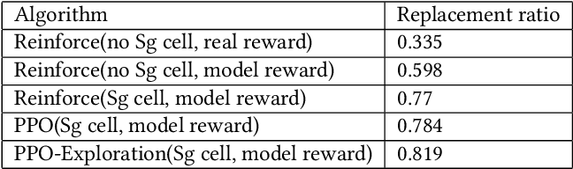 Figure 4 for Generator and Critic: A Deep Reinforcement Learning Approach for Slate Re-ranking in E-commerce