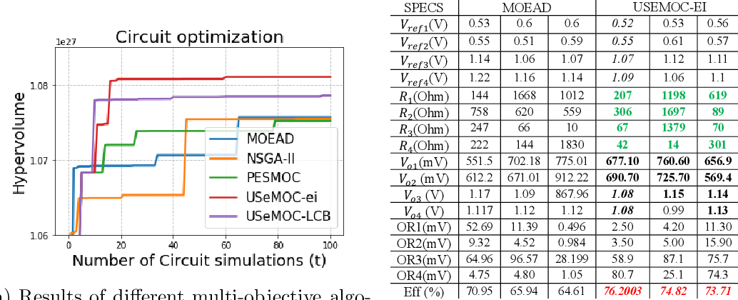 Figure 2 for Uncertainty aware Search Framework for Multi-Objective Bayesian Optimization with Constraints