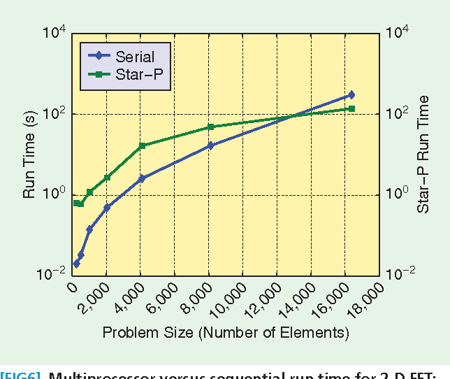 """Table 3 shows an example of a 2-D FFT operation on a distributed matrix using Star-P. The code also illustrates the ease with which Star-P can be used to create distributed arrays by using the """"*p"""" construct. An N 3 N distributed matrix is created using the MATLAB function rand and the FFT can be calculated by simply calling the overloaded fft2() function."""