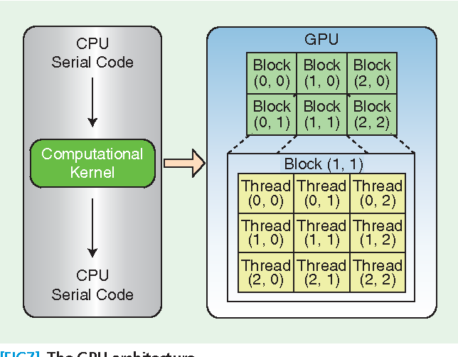 Table 4 shows an example of point to point communication between multiple processors.