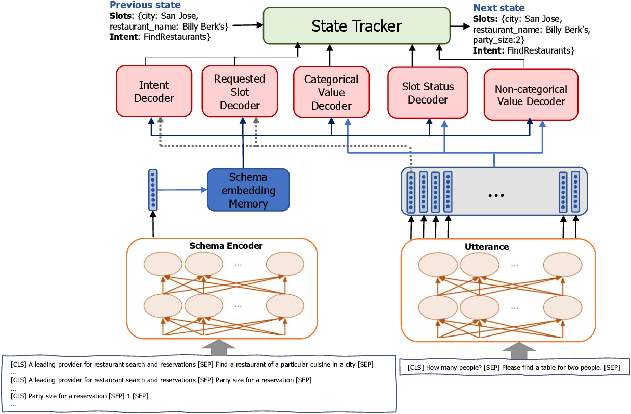 Figure 1 for A Fast and Robust BERT-based Dialogue State Tracker for Schema-Guided Dialogue Dataset