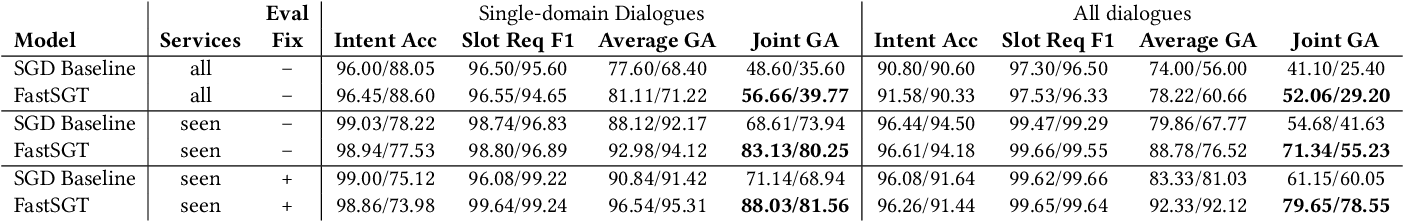 Figure 2 for A Fast and Robust BERT-based Dialogue State Tracker for Schema-Guided Dialogue Dataset
