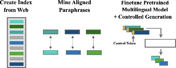 Figure 1 for Multilingual Unsupervised Sentence Simplification