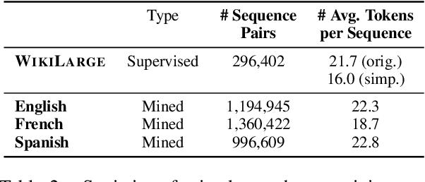 Figure 3 for Multilingual Unsupervised Sentence Simplification