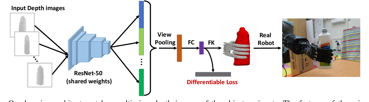 Figure 2 for Deep Differentiable Grasp Planner for High-DOF Grippers