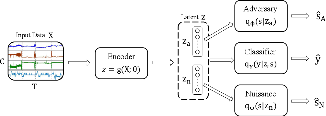 Figure 1 for Disentangled Adversarial Transfer Learning for Physiological Biosignals