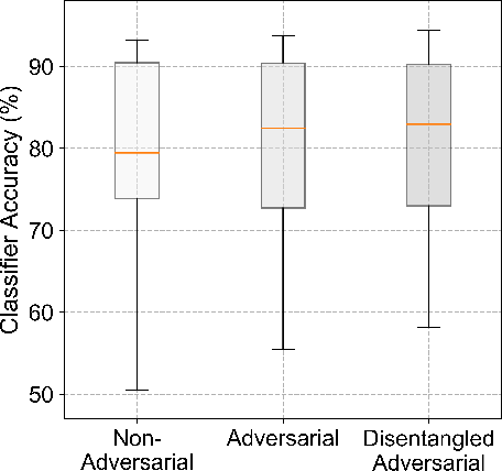 Figure 2 for Disentangled Adversarial Transfer Learning for Physiological Biosignals