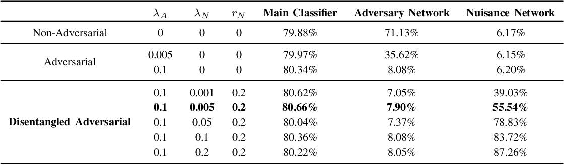 Figure 3 for Disentangled Adversarial Transfer Learning for Physiological Biosignals