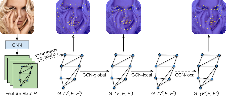 Figure 1 for Structured Landmark Detection via Topology-Adapting Deep Graph Learning