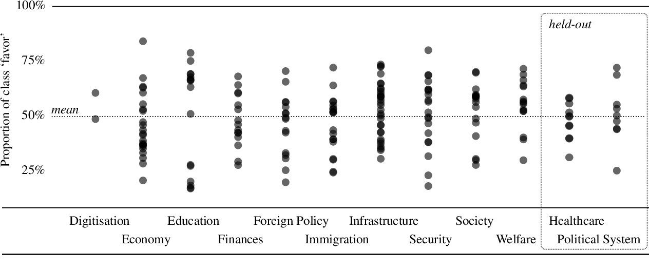 Figure 4 for X-Stance: A Multilingual Multi-Target Dataset for Stance Detection