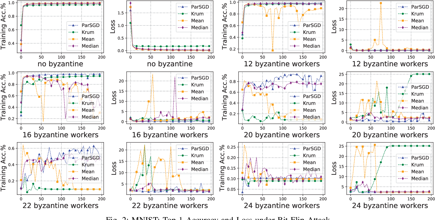 Figure 2 for Tolerating Adversarial Attacks and Byzantine Faults in Distributed Machine Learning
