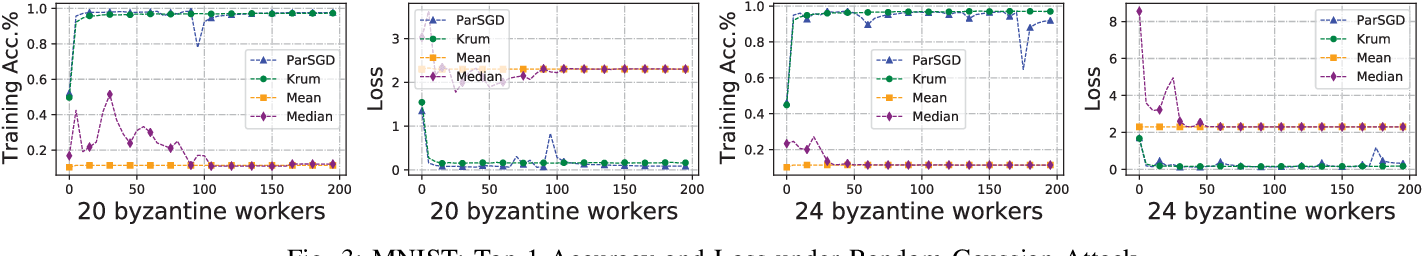 Figure 3 for Tolerating Adversarial Attacks and Byzantine Faults in Distributed Machine Learning