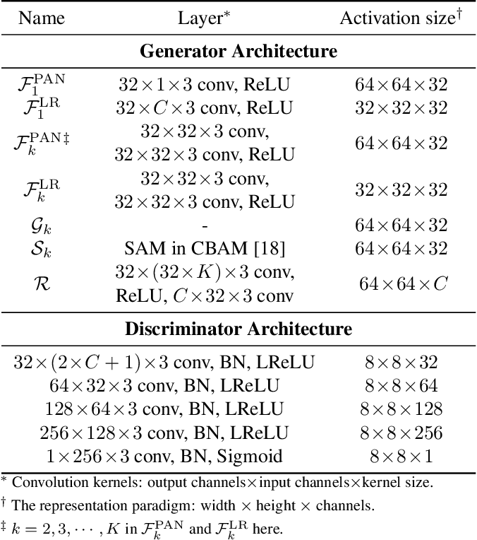 Figure 1 for FGF-GAN: A Lightweight Generative Adversarial Network for Pansharpening via Fast Guided Filter