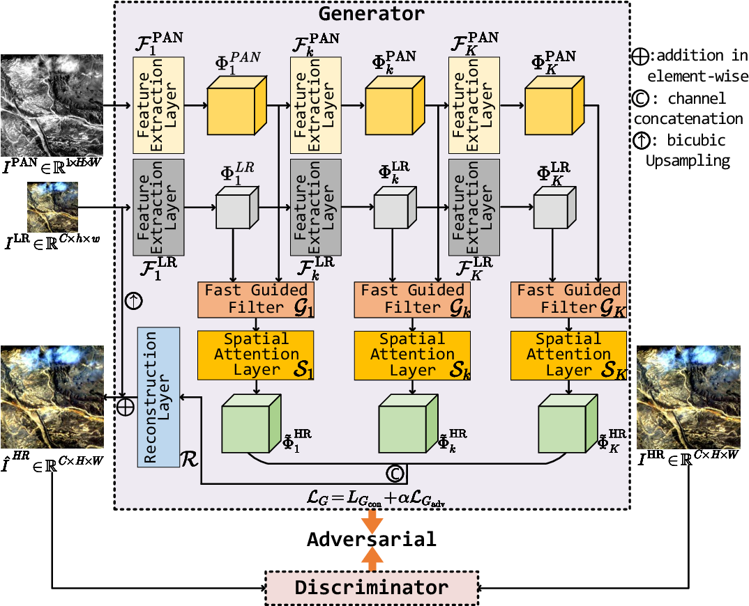 Figure 2 for FGF-GAN: A Lightweight Generative Adversarial Network for Pansharpening via Fast Guided Filter