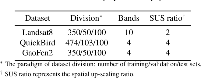 Figure 3 for FGF-GAN: A Lightweight Generative Adversarial Network for Pansharpening via Fast Guided Filter