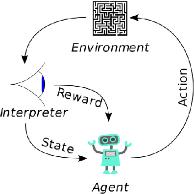 Figure 2 for A Crash Course on Reinforcement Learning