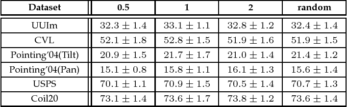 Figure 3 for Compound Rank-k Projections for Bilinear Analysis