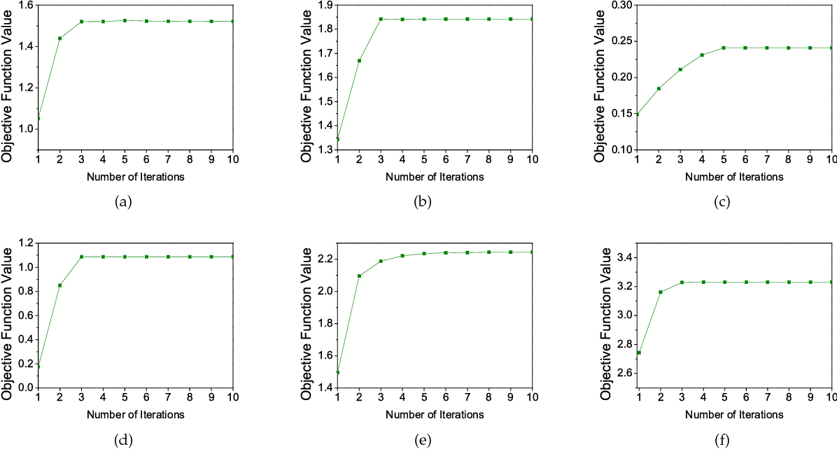 Figure 2 for Compound Rank-k Projections for Bilinear Analysis