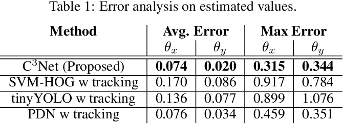 Figure 2 for C^3Net: End-to-End deep learning for efficient real-time visual active camera control