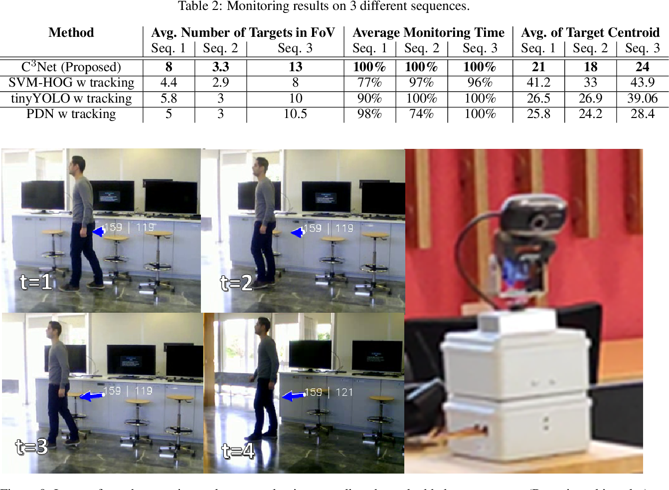 Figure 4 for C^3Net: End-to-End deep learning for efficient real-time visual active camera control