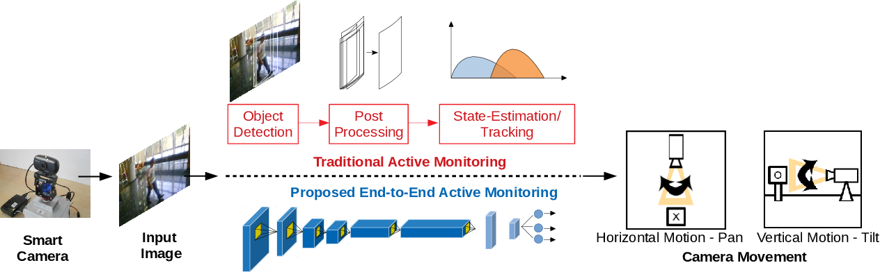 Figure 1 for C^3Net: End-to-End deep learning for efficient real-time visual active camera control