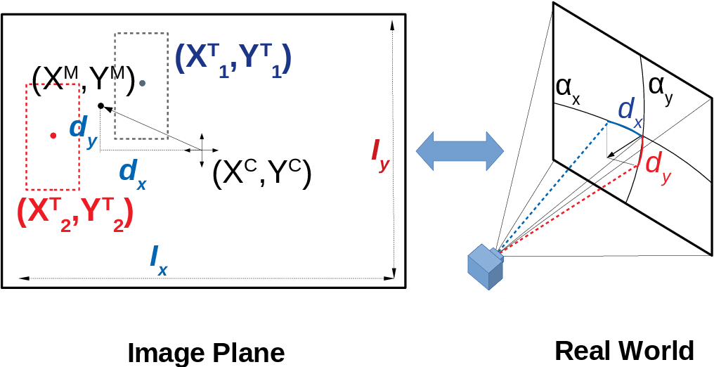 Figure 3 for C^3Net: End-to-End deep learning for efficient real-time visual active camera control