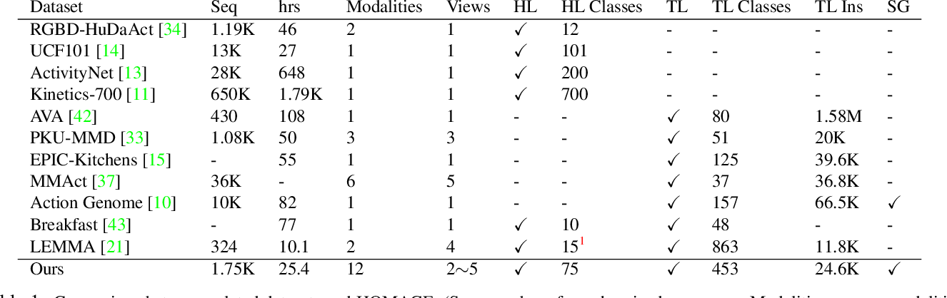 Figure 2 for Home Action Genome: Cooperative Compositional Action Understanding