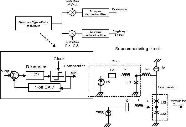 Superconducting Circuits Design Tool: Application to High Frequency ...