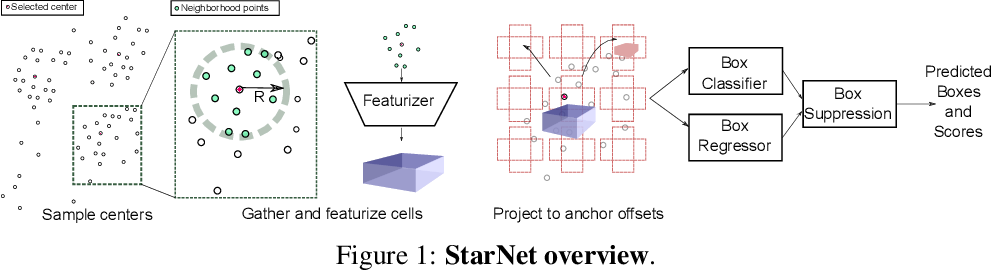Figure 1 for StarNet: Targeted Computation for Object Detection in Point Clouds