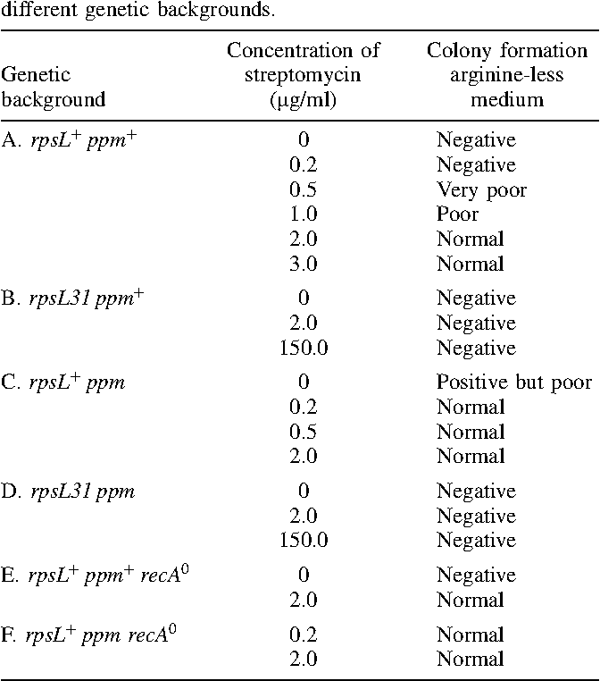 Table 1. Phenotypic suppression of argE3 by streptomycin in different genetic backgrounds.