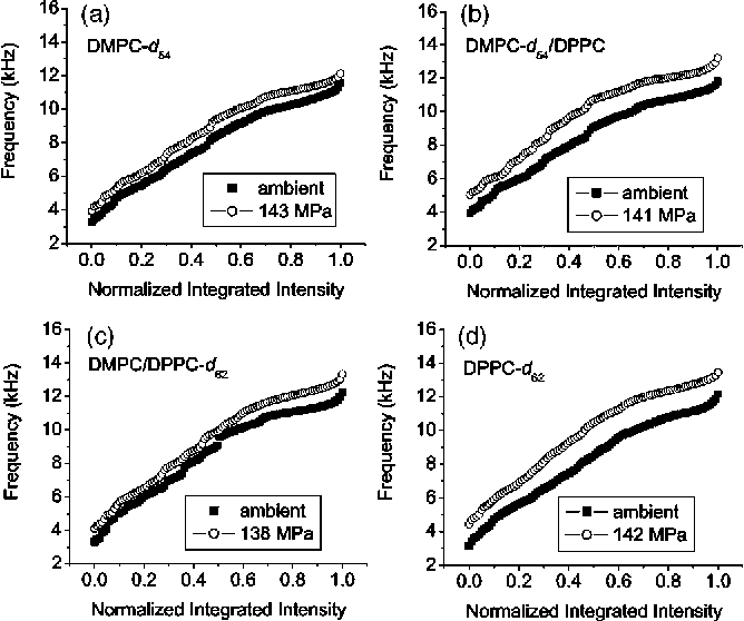 Figure 8 From Pressure Induced Ordering In Mixed Lipid Bilayers