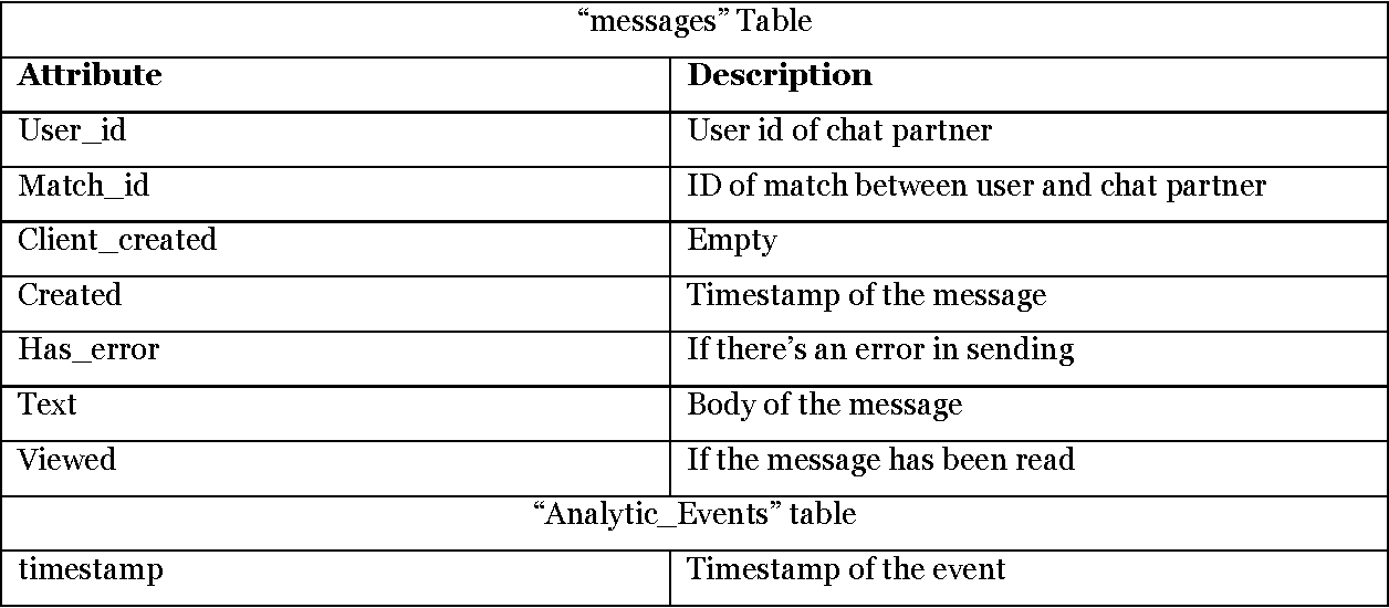 Table 4 from Privacy Risks in Mobile Dating Apps - Semantic Scholar