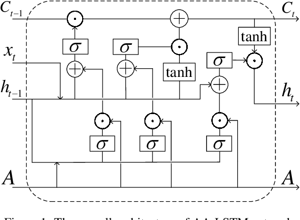 Figure 1 for Earlier Attention? Aspect-Aware LSTM for Aspect Sentiment Analysis