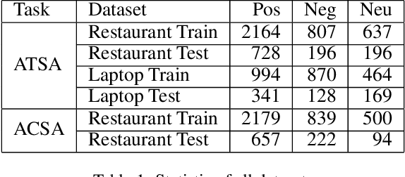 Figure 2 for Earlier Attention? Aspect-Aware LSTM for Aspect Sentiment Analysis