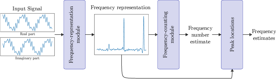 Figure 2 for Data-driven Estimation of Sinusoid Frequencies