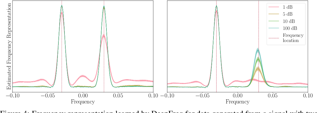 Figure 4 for Data-driven Estimation of Sinusoid Frequencies