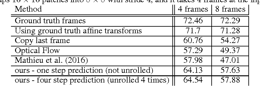 Figure 2 for Transformation-Based Models of Video Sequences