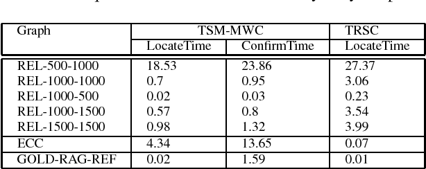 Figure 1 for Advancing Tabu and Restart in Local Search for Maximum Weight Cliques