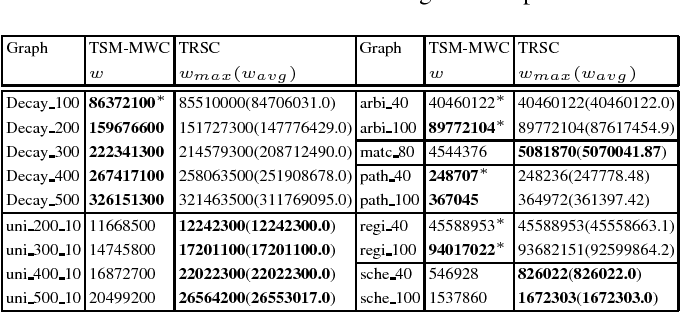Figure 4 for Advancing Tabu and Restart in Local Search for Maximum Weight Cliques