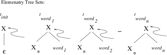 Figure 1 for An Empirical Evaluation of Probabilistic Lexicalized Tree Insertion Grammars