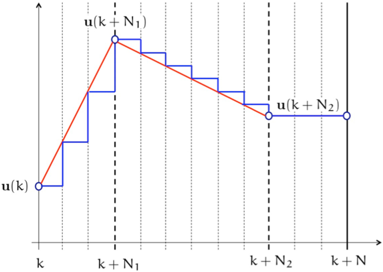 Figure 3 from The pdf-mpc Package: A Free-Matlab-Coder